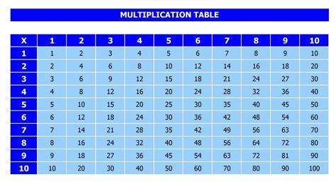 Printable Multiplication Table Pdf 1 To 10, 12, 20 For Kids