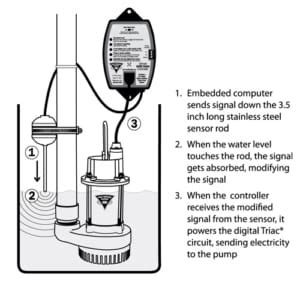 The Sump Pump Float Switch Installation Provider