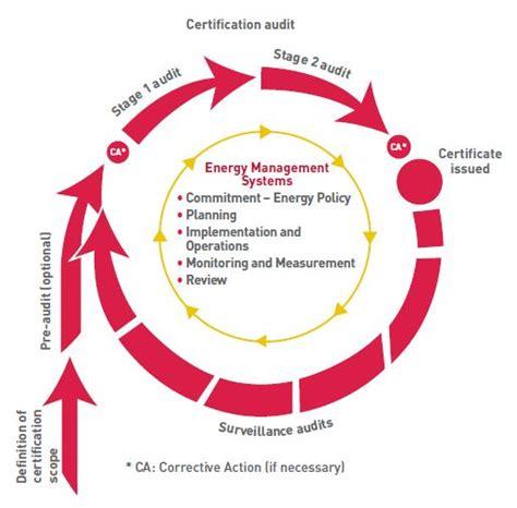 bureau veritas stage bureau veritas certification hellas wide leader in