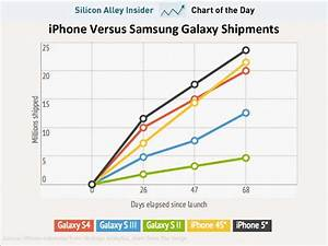 Chart Of The Day  How Samsung U0026 39 S Galaxy Sales Compare To