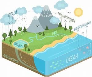 File Water Cycle Diagram-uk Png