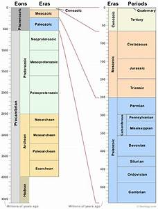 Geologic Time Scale - Geological Time Line