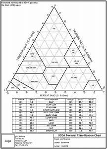 Report Textural Soil Classification Plots  Ternary Diagrams  - Gint - Wiki - Gint