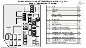 Mitsubishi Outlander  2012-2019  Fuse Box Diagrams