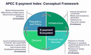 APEC E-payment Readiness Index: Ecosystem Assessment and ...