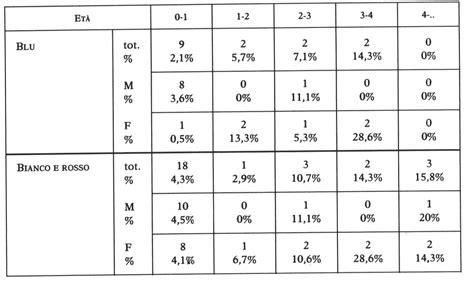 tabella colori per bambini vestiti e colori dei bambini il caso degli esposti pers 233 e