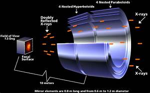 Focusing X-rays | Multiwavelength Astronomy