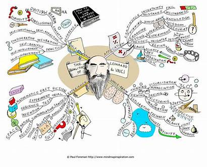 Mind Mapping Brain Words Human Associated Rich