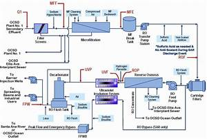 A Process Flow Diagram And Monitoring Points Of The Advanced Water