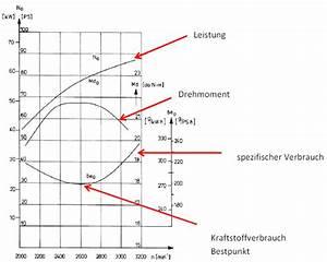 Spritverbrauch Berechnen : helmuts ul seiten alternative antriebskonzepte im ultraleichtflug ~ Themetempest.com Abrechnung
