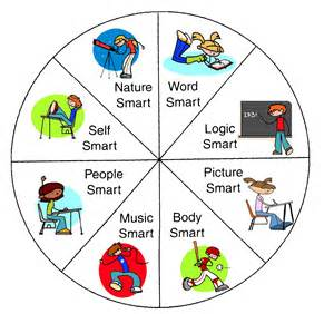 Image result for multiple intelligences images