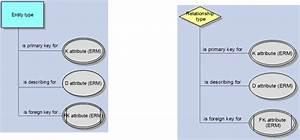 Eerm Attribute Allocation Diagram