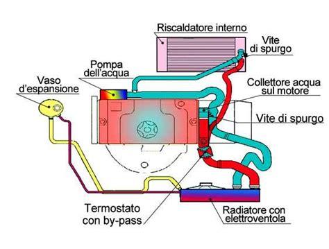 il gorgogl 236 o dal radiatore cosa provoca questo rumore