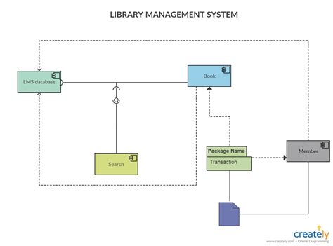 component diagram tutorial complete guide with exles