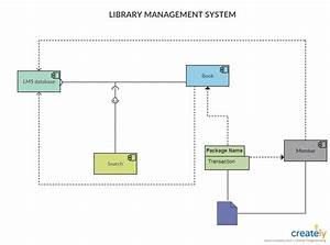 Level Diagram For Library Management System