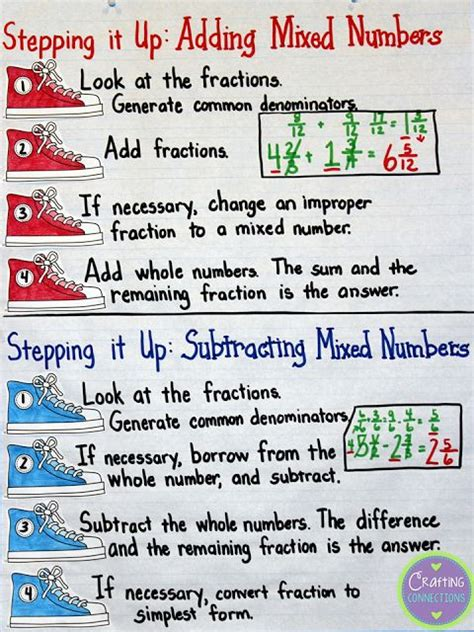 fraction anchor chart adding  subtracting fractions