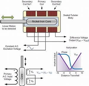Position Sensor And Linear Positional Sensors