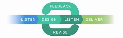 Feedback Graphic Collaborative Creativity