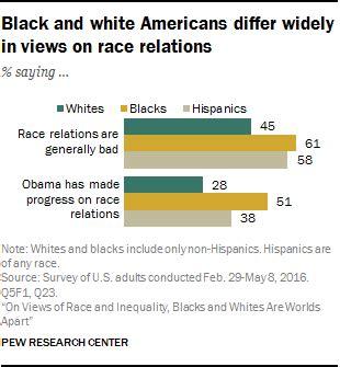 key takeaways  views  race  inequality
