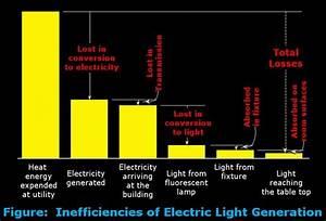 Daylighting Design Process  U2013 Building Systems Integration