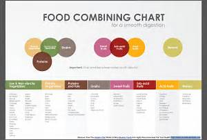 Food Combining made Easy - Naturally Nourished Food Combining