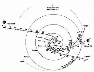 Ecliptic Pole View Of Pioneer 10  Pioneer 11  And Voyager