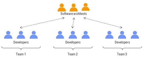 Towards An Agile Software Architecture. Health Education Careers Haynes And Boone Llp. Server 2008 Service Packs St Louis Insurance. Self Storage Bellingham Wa Texting To A Phone. Laser Marking Aluminum Matson Alarm Fresno Ca. Online Mainframe Training Us Air Force School. What Tv Service Is In My Area. Microsoft Device Management Texas A&m School. Professional Janitorial Service