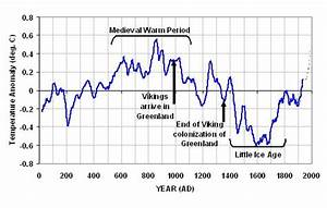 2,000 Years of Global Temperatures « Roy Spencer, PhD