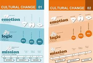 Cultural Change Template Infographics Change Format