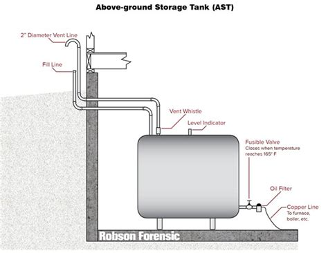 gas heating furnace investigating fuel leaks and spills expert article