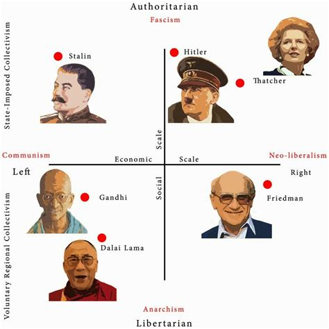 21st Century Issues Political Compass
