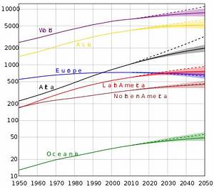 Projections of population growth - Wikipedia