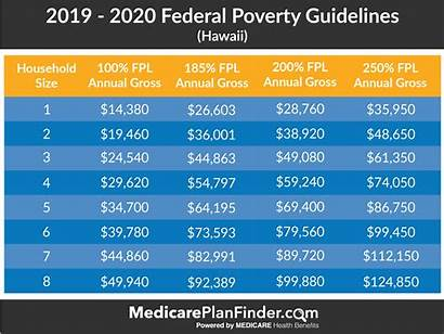 Poverty Federal Level Medicare Guidelines Fpl Hawaii