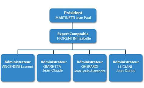 organigramme cabinet expertise comptable agri gestion corse accueil