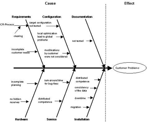 methoden fishbone diagram ursachen folgen kette ursache