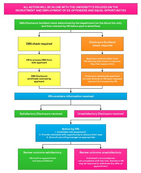 Ppt Mitigate Hiring Risks With Reliable Background Check Recruitment And Selection Process Diagram Www Pixshark