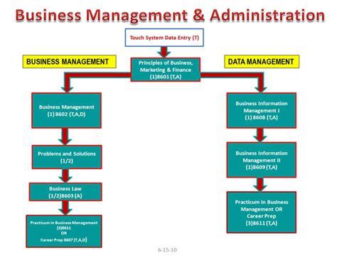 pro bureau am駭agement business management pictures to pin on pinsdaddy