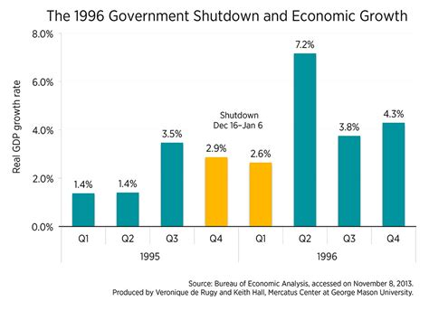 bureau of economic statistics growth and payroll changes during the 1996 government