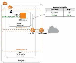 Scenario 1  Vpc With A Single Public Subnet