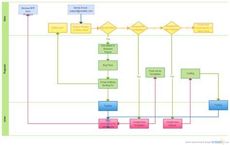 Rfp Process ( Flowchart)