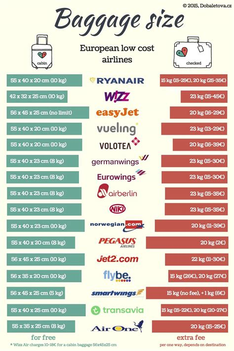 cabin luggage size   cost airlines doba letovacz