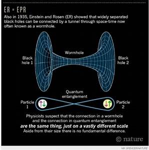 How Does A Wormhole Get Created