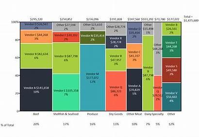 Chart Marimekko Excel Mekko Create Graphics Cost