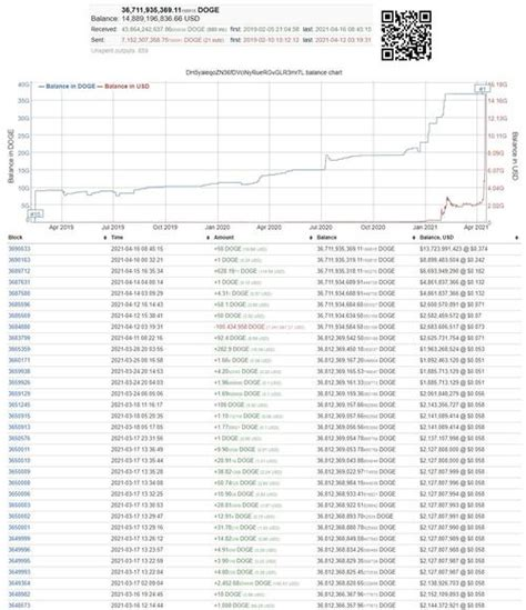 What Is Dogecoin At Right Now : Dogecoin / Check out ...