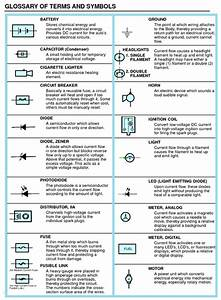 Basic Electrical Terms And Symbols