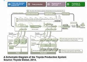 Diagram Of Electron System Of Toyota Machine