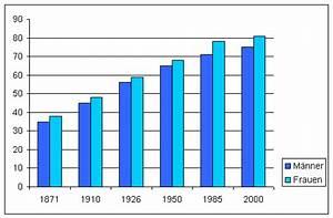 Statistische Lebenserwartung Männer Berechnen : rechtsanw lte meides fachanwalt arbeitsrecht lebenserwartung ~ Themetempest.com Abrechnung