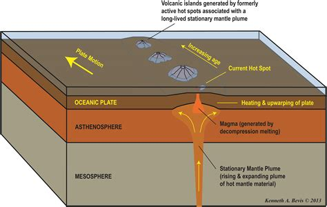 Diagram Of Hotspot by An Introduction To Physical Geology In The Playground Of