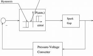 Block Diagram Of The Pressure Control System