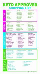 Free Printable Keto Food List  U00b7 The Typical Mom